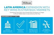 Hilton's Latin American growth plans include more brands in more cou
