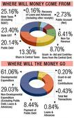 Gujarat Budget 2018: Money is where votes are