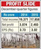 NTPC earnings dip 19%