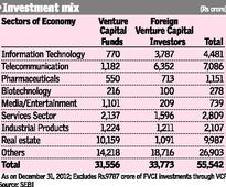 Real estate draws domestic venture funds, as telecom lures foreign ones