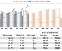 Salmon price status at week 25