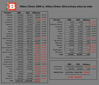 CLINTON CRASH: Hillary Has Received Hundreds of Thousands Fewer Votes in 2016 vs. 2008