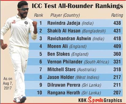 Test Rankings: Jadeja World No 1 all-rounder; Pujara in career-best third spot