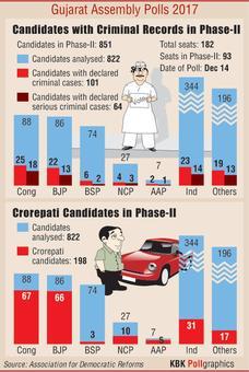 Gujarat polls, Phase II: 43 Congress candidates face criminal cases