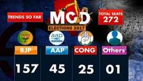 MCD Election: BJP's lotus blossoms in all three corporations