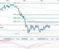 GBPUSD, EURUSD & Gold Technical Outlook in a Post Brexit World