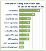 Study: mobile banking apps key to bank loyalty