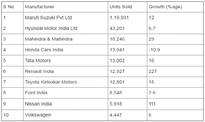 August 2016 sales report: Maruti, Renault strengthen hold; Honda witnesses negative growth