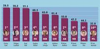 Christy Clark ranked premier with best fiscal performance