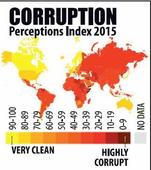 India improves its ranking on corruption index