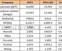 Qualcomm still at top of fabless ranking