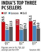 Lenovo pips Dell as No. 2 PC seller: IDC