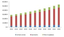 Eyewear market size is projected to exceed USD 165 billion by 2022, growing at a CAGR of 7% from 2015 to 2022: Global Market Insights Inc.
