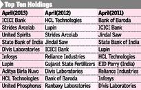 Reliance Growth: Hurt by heavy cash calls
