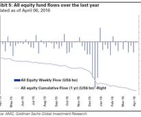 Goldman Sachs Acknowledges The Only Source Of Demand For Equities Comes From Corporate Buybacks