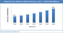 Global Service Robotics Market : Used for Applications Health Care, Agriculture, logistics,Aerospace and Other  2014  2020 (USD Million)