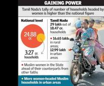 India Ranks 67th In The World On Households Headed By Women