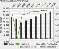 PENSKE AUTOMOTIVE GROUP, INC.: Penske Automotive Increases Dividend 7%
