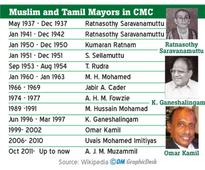 Colombo saw many minority Mayors
