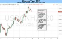 Yuan Futures Show Downtrend to Continue after FOMC Meeting