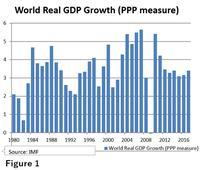Global Economic Outlook 2017
