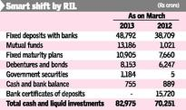 How Reliance Ind moved funds around to make cash yield more
