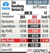 TCS Q1 net profit up 10% to Rs 6,317 cr