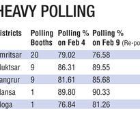 Punjab elections 2017: Sardulgarh in Mansa records 90.33% turnout during re-poll