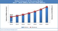 Enhanced Oil Recovery Market, Strong growth in industrial activity in emerging economies, especially in Asia Pacific region has been resulted into growing demand for oil.