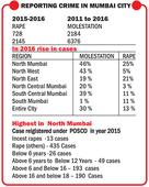 NGO report confirms rise in rape, molestation cases