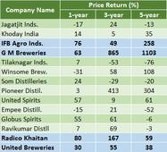 Liquor stocks on a high in today#39;s trade. Do you own any?