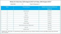 GEC Watch: Zee Anmol, Zee TV's Sa Re Ga Ma Pa Little Champs retains top slot