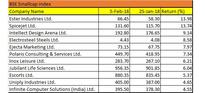 Sensex crashes 2,000 points but these 10 stocks rose up to 13%; do you own any?