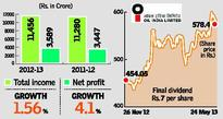 Oil India net profit up 4.13 %