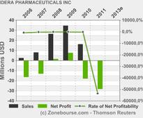 IDERA PHARMACEUTICALS INC: Idera Pharmaceuticals Reports First Quarter 2013 Financial Results