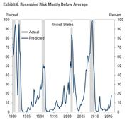 Goldman Sachs on recession fears - chill out!