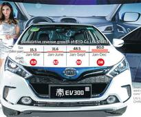 Shenzhen's BYD uses new energy to approach Fortune 500