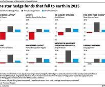 Hedge fund stars start to lose in 2016
