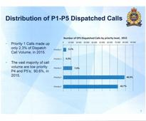 Edmonton police losing ground on response-time targets