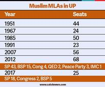 Number of Muslim MLAs in UP falls to 25. Is this a cause for concern?