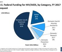 U.S. Federal Funding for HIV/AIDS: Trends Over Time
