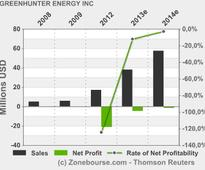 GREENHUNTER ENERGY INC: GreenHunter Energy Provides Update on Status of Quarterly Report on Form 10-Q for the Three Months Ended March 31, 2013