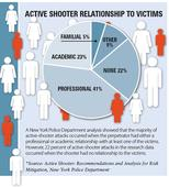 Active Shooter: Is Having A Plan Enough?