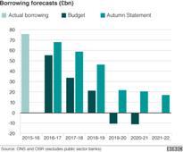 Reality Check: Predictions on borrowing