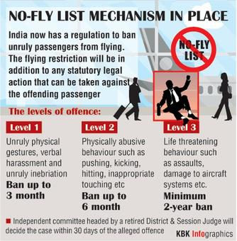 Life-threatening behaviour in plane can get you barred for life