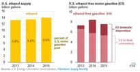 Refinery News: Almost all U.S. gasoline is blended with 10% ethanol