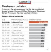 Most-watched presidential debates on television