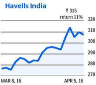 Havells India gets rating upgrade