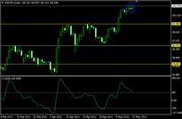 USDJPY Daily Forecast: May 17