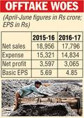 Coal India net profit falls 15%